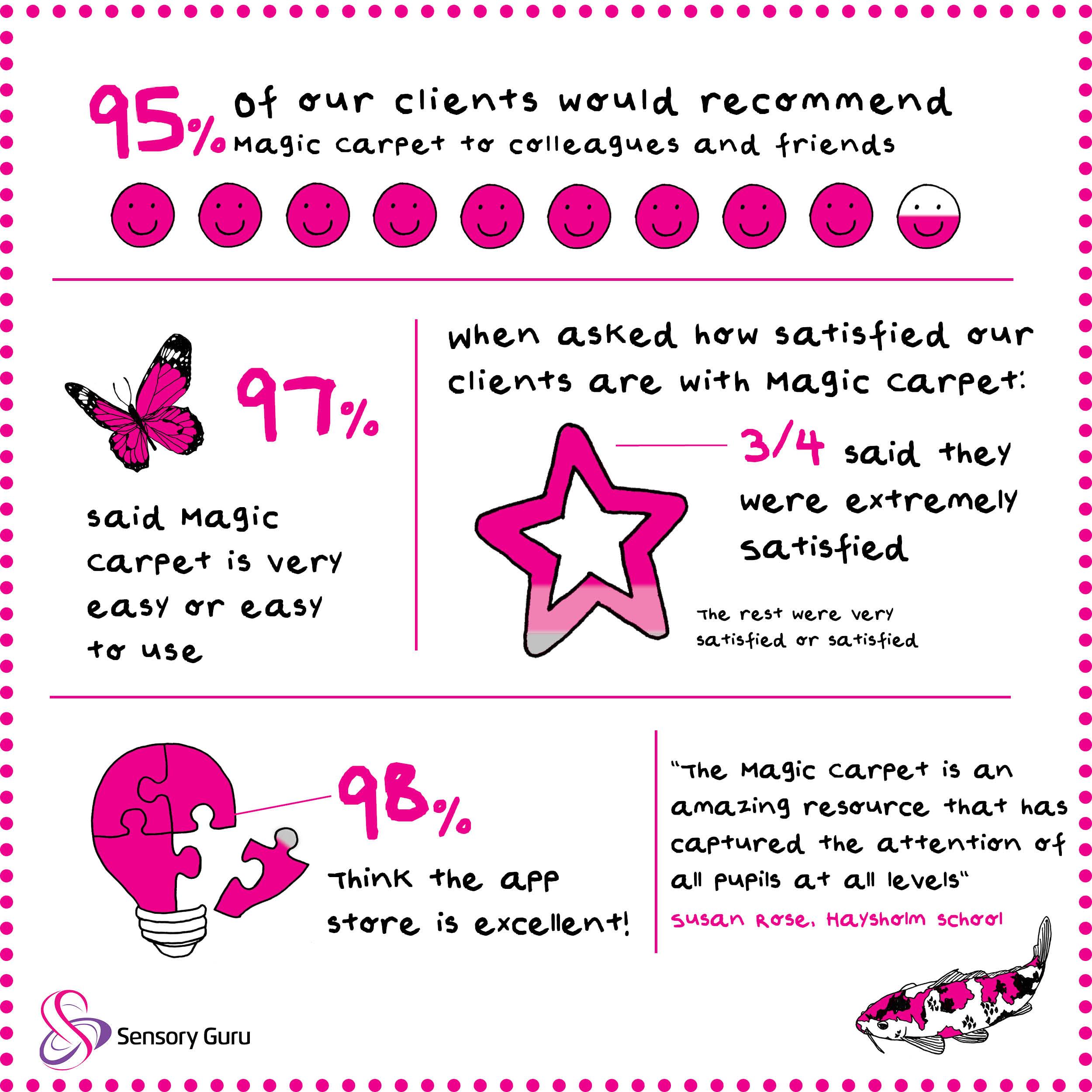 Infographic, Sensory Guru, App store, Magic Carpet